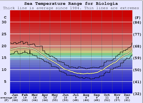 Biologia (Mar del Plata) Water Temperature Graph