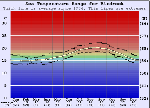 Birdrock Water Temperature Graph