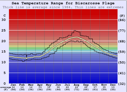 Biscarosse Plage Water Temperature Graph