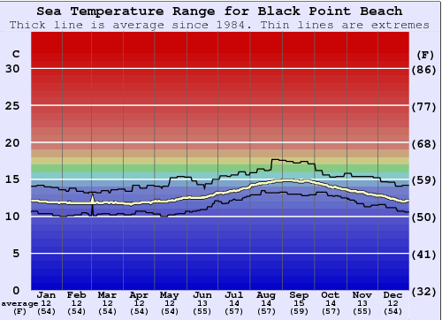 Black Point Beach Water Temperature Graph