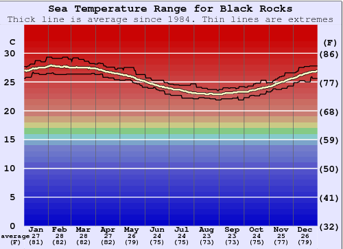 Black Rocks Water Temperature Graph