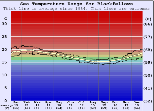 Blackfellows Water Temperature Graph