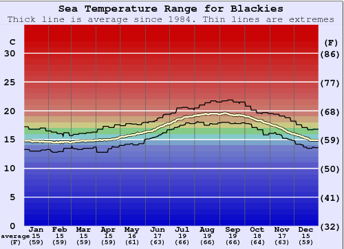 Blackies Water Temperature Graph