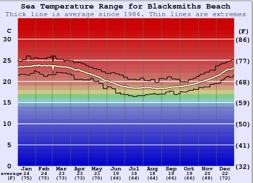 Blacksmiths Beach Water Temperature Graph