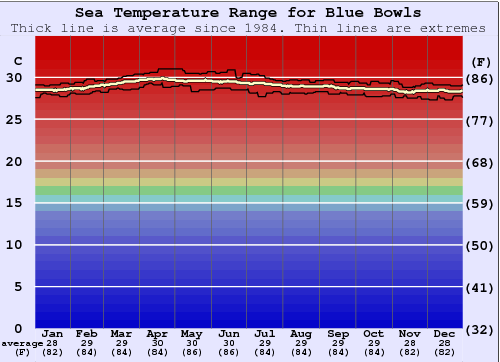 Blue Bowls Water Temperature Graph