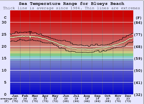 Blueys Beach Water Temperature Graph