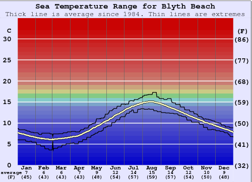 Blyth Beach Water Temperature Graph