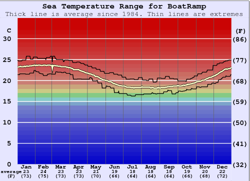 BoatRamp Water Temperature Graph