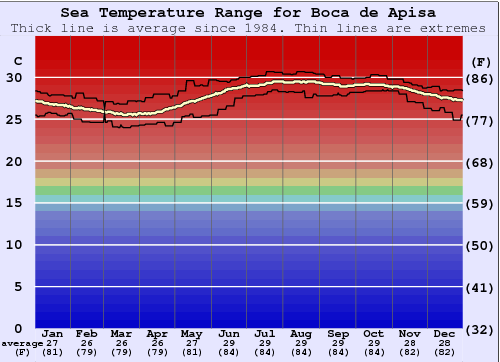 Boca de Apisa Water Temperature Graph