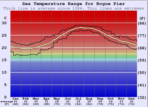 Bogue Pier Water Temperature Graph