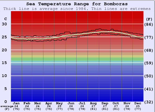 Bomboras Water Temperature Graph