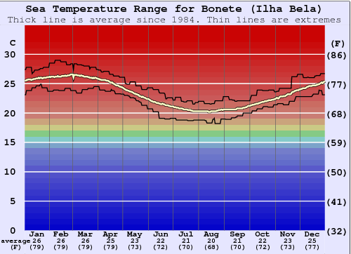 Bonete (Ilha Bela) Water Temperature Graph