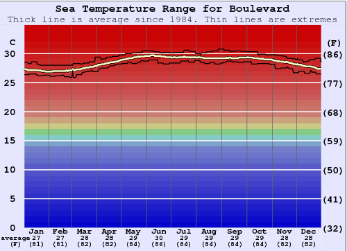 Boulevard Water Temperature Graph
