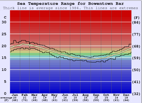Bowentown Bar Water Temperature Graph