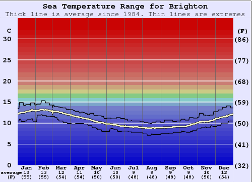 Brighton Water Temperature Graph