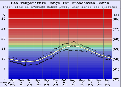 Broadhaven South Water Temperature Graph