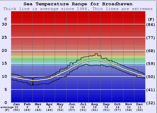 Broadhaven Water Temperature Graph