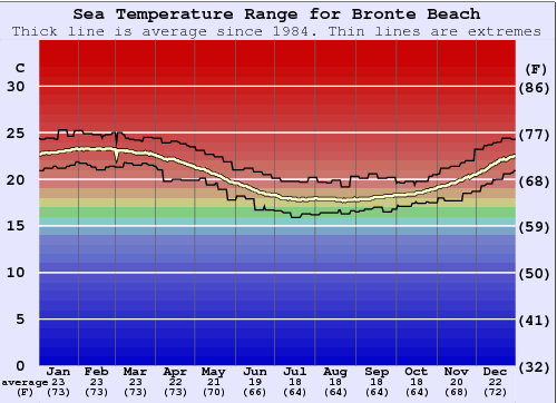 Bronte Beach Water Temperature Graph