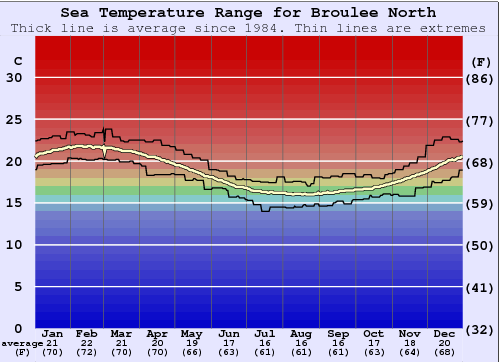 North Broulee Water Temperature Graph