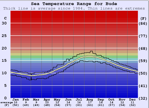 Bude Water Temperature Graph