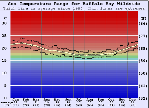 Buffalo Bay Wildside Water Temperature Graph