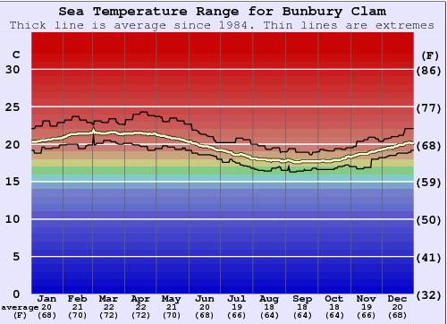 Bunbury Clam Water Temperature Graph