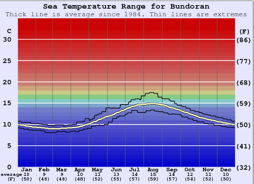Bundoran Water Temperature Graph