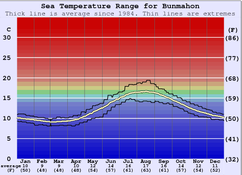 Bunmahon Water Temperature Graph