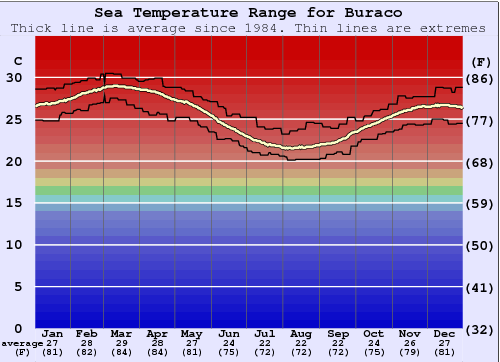 Buraco Water Temperature Graph