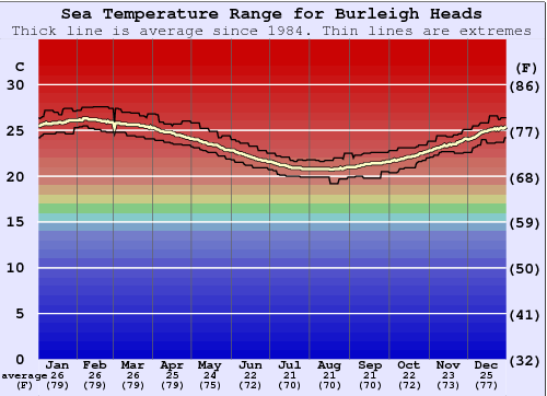 Burleigh Heads Water Temperature Graph