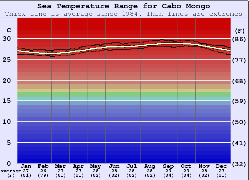 Cabo Mongo Water Temperature Graph