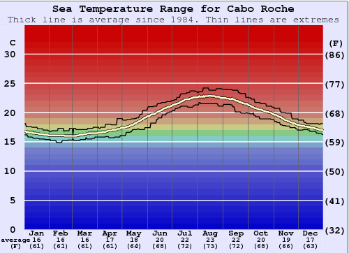 Cabo Roche Water Temperature Graph