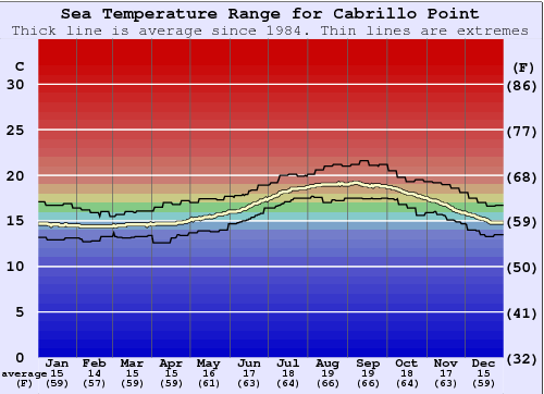 Cabrillo Point Water Temperature Graph