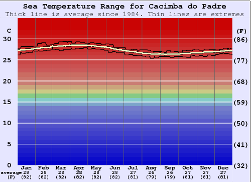 Cacimba do Padre Water Temperature Graph
