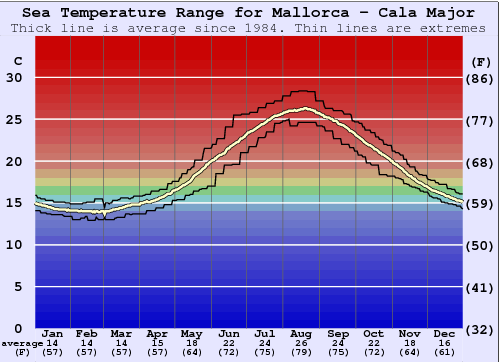 Mallorca - Cala Major Water Temperature Graph