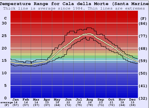 Cala della Morte (Santa Marinella) Water Temperature Graph