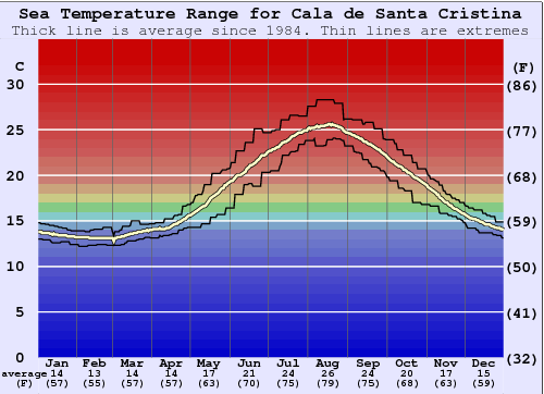 Cala de Santa Cristina Water Temperature Graph