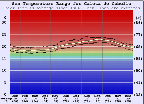 Caleta de Cabello Water Temperature Graph