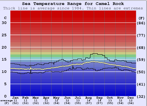 Camel Rock Water Temperature Graph
