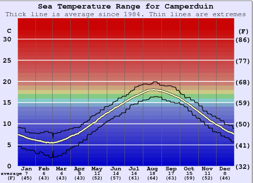 Camperduin Water Temperature Graph