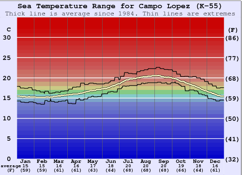 Campo Lopez (K-55) Water Temperature Graph