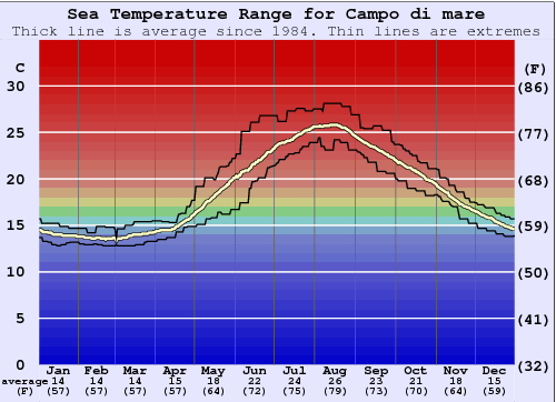 Campo di mare Water Temperature Graph