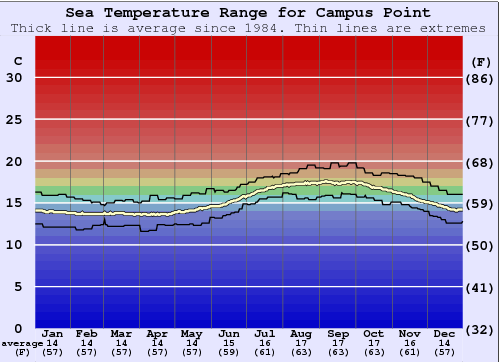 Campus Point Water Temperature Graph