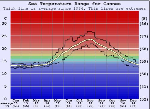 Cannes Water Temperature Graph
