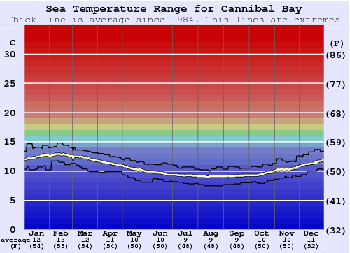 Cannibal Bay Water Temperature Graph