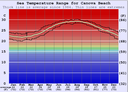 Canova Beach Water Temperature Graph