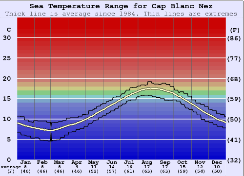 Cap Blanc Nez Water Temperature Graph
