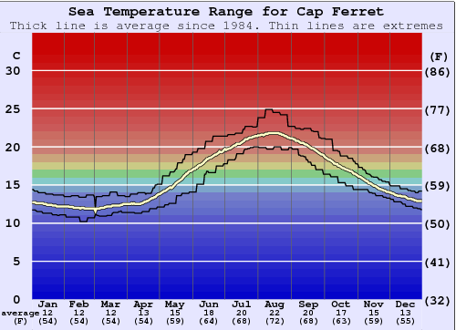 Cap Ferret Water Temperature Graph