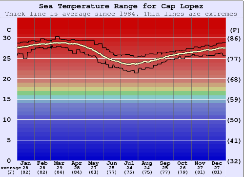 Cap Lopez Water Temperature Graph