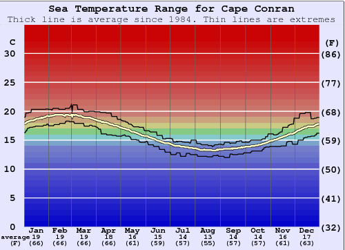 Cape Conran Water Temperature Graph